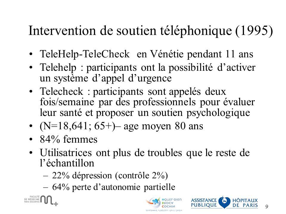 Intervention de soutien téléphonique (1995)