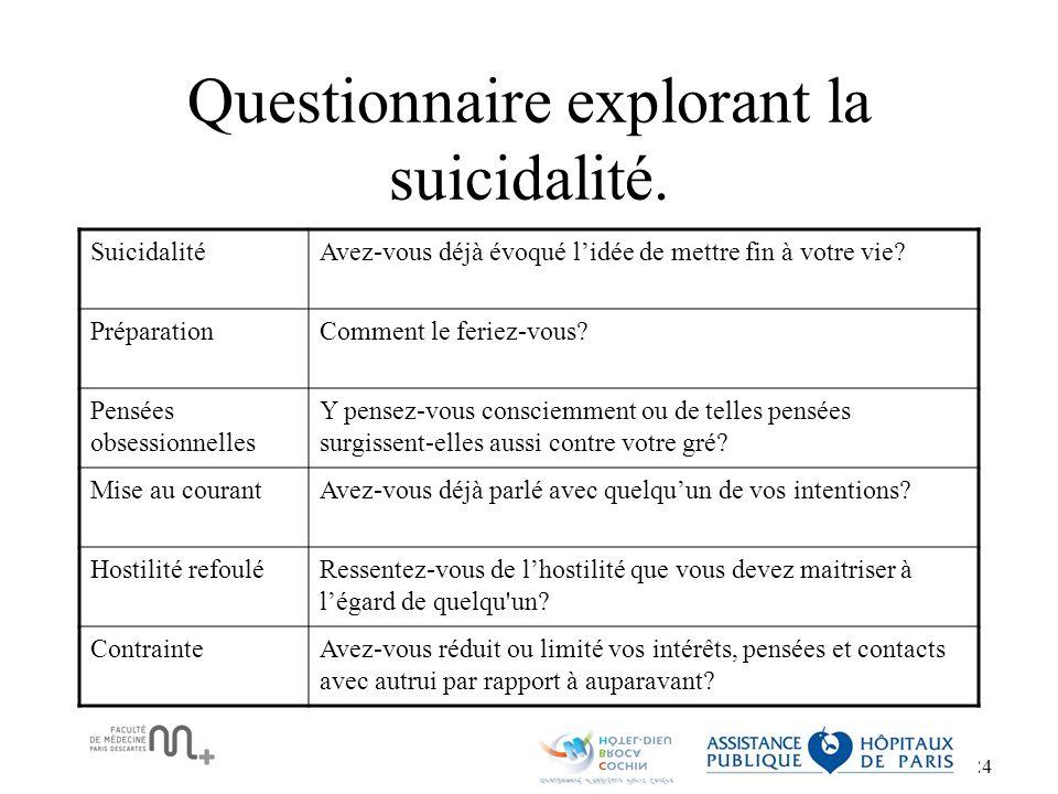Questionnaire explorant la suicidalité.