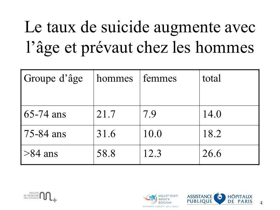 Le taux de suicide augmente avec l'âge et prévaut chez les hommes