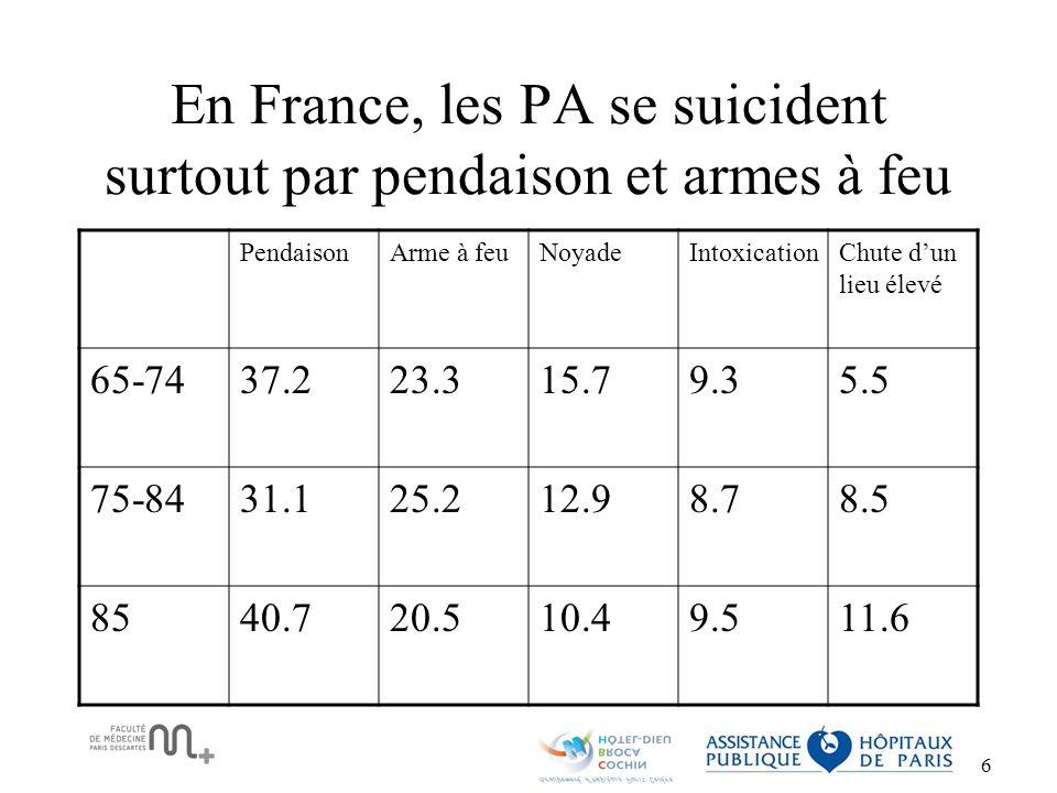 En France, les PA se suicident surtout par pendaison et armes à feu