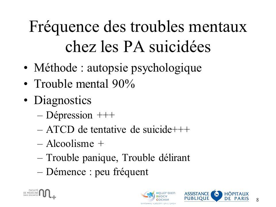 Fréquence des troubles mentaux chez les PA suicidées