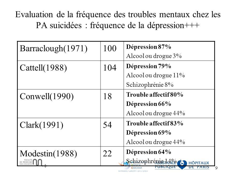 Evaluation de la fréquence des troubles mentaux chez les PA suicidées : fréquence de la dépression+++