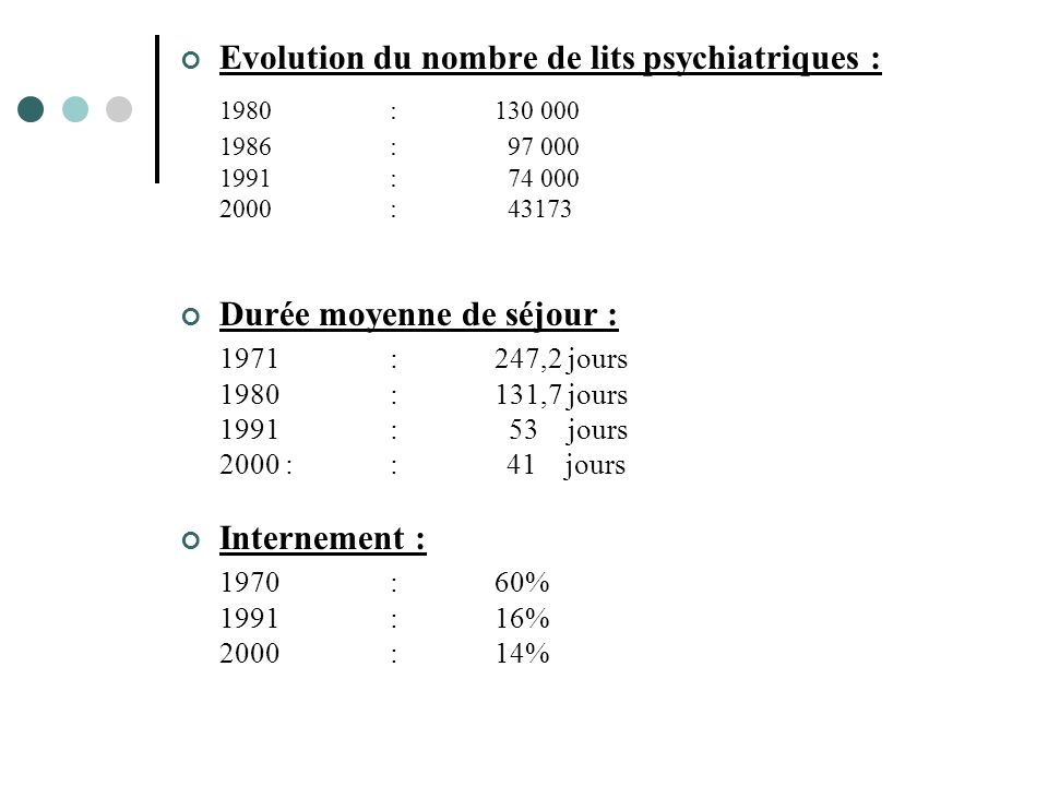 1980 : 130 000 Evolution du nombre de lits psychiatriques :