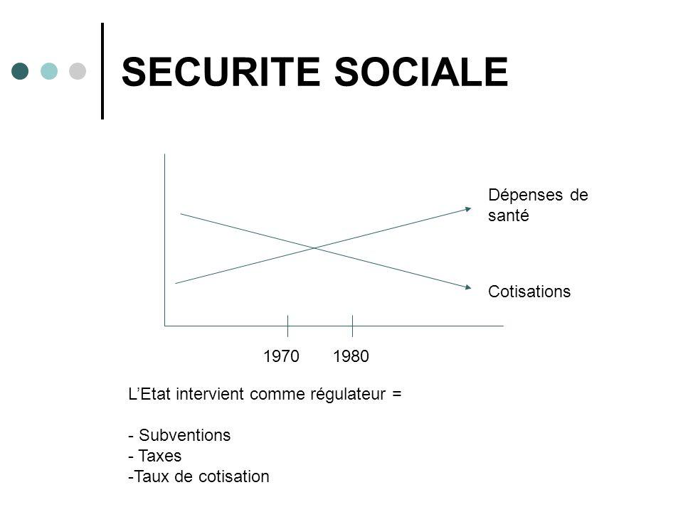 SECURITE SOCIALE Dépenses de santé Cotisations 1970 1980