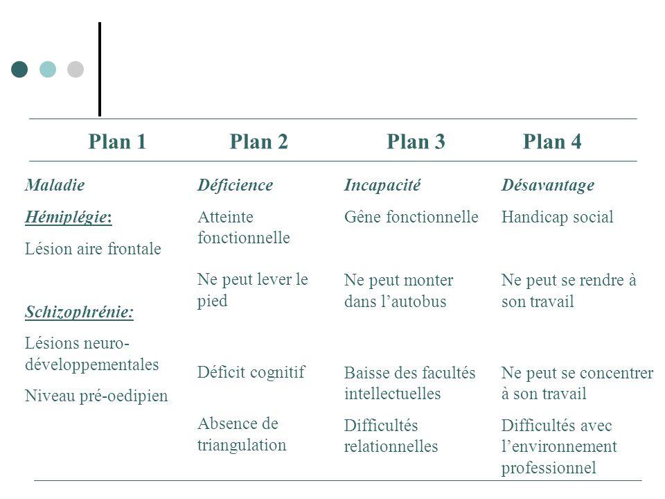 Plan 1 Plan 2 Plan 3 Plan 4 Maladie Hémiplégie: Lésion aire frontale