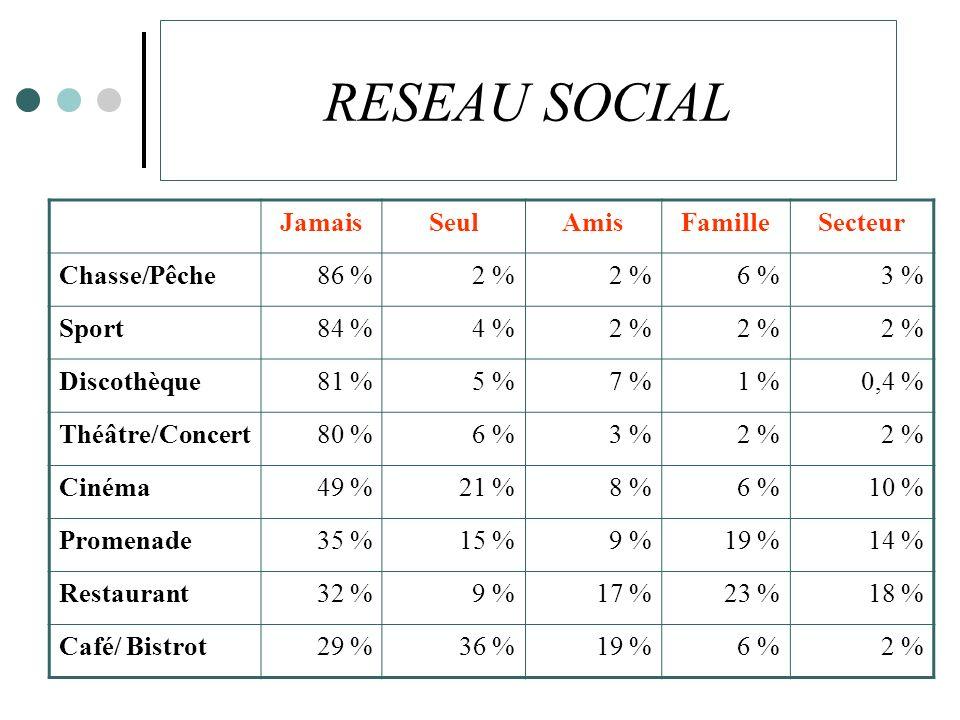 RESEAU SOCIAL Jamais Seul Amis Famille Secteur Chasse/Pêche 86 % 2 %