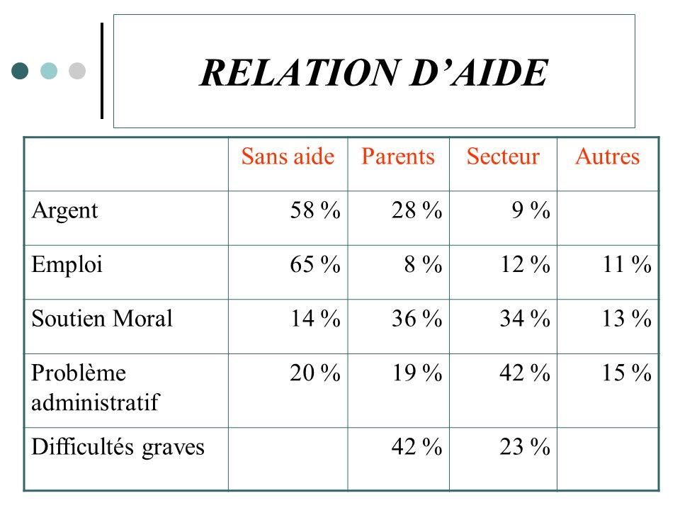 RELATION D'AIDE Sans aide Parents Secteur Autres Argent 58 % 28 % 9 %