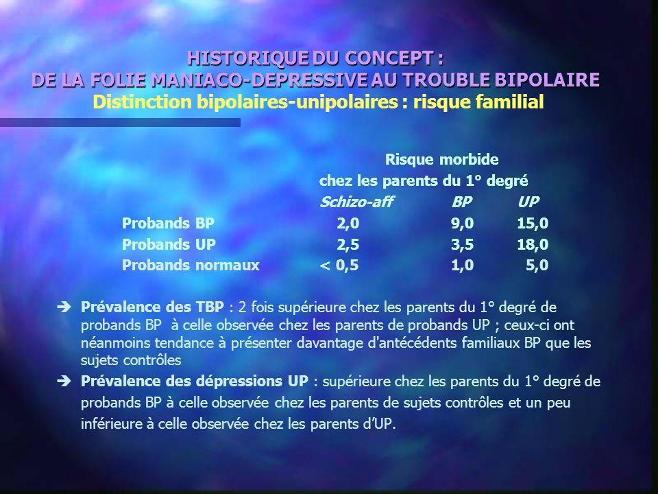 HISTORIQUE DU CONCEPT : DE LA FOLIE MANIACO-DEPRESSIVE AU TROUBLE BIPOLAIRE Distinction bipolaires-unipolaires : risque familial