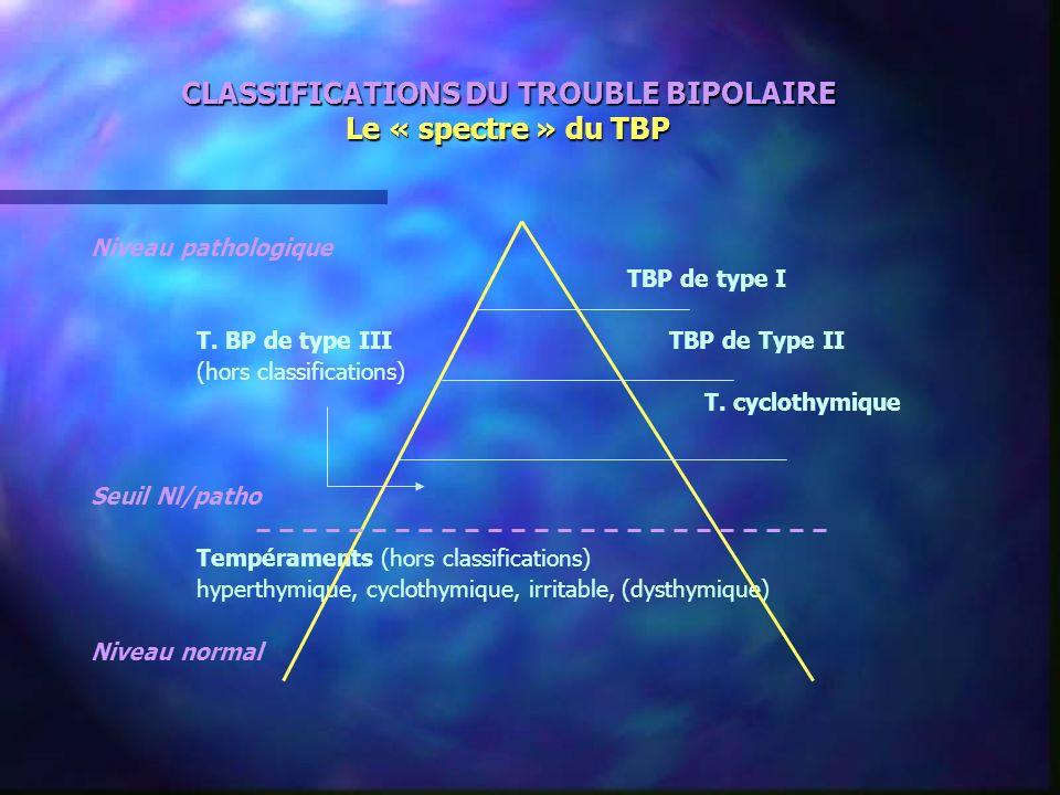 CLASSIFICATIONS DU TROUBLE BIPOLAIRE Le « spectre » du TBP
