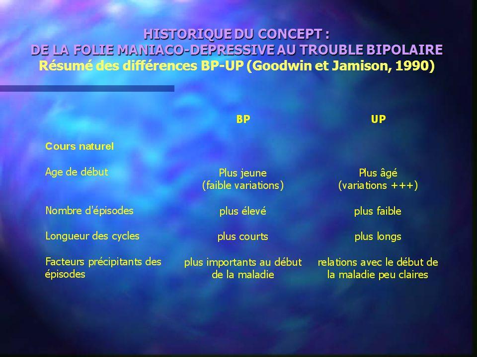 HISTORIQUE DU CONCEPT : DE LA FOLIE MANIACO-DEPRESSIVE AU TROUBLE BIPOLAIRE Résumé des différences BP-UP (Goodwin et Jamison, 1990)
