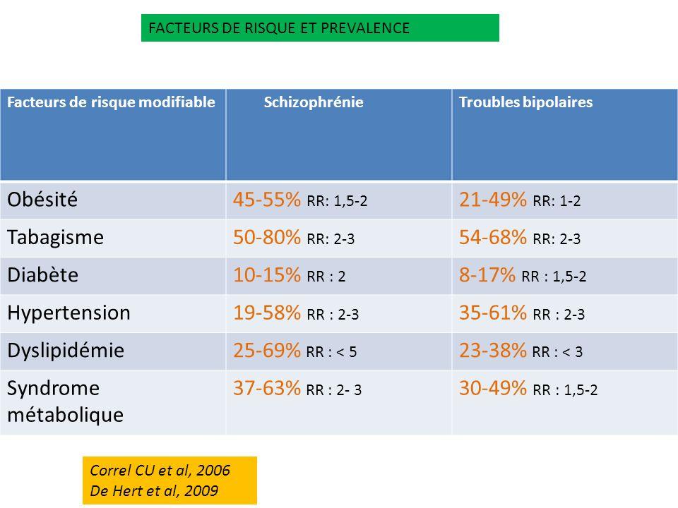 Obésité 45-55% RR: 1,5-2 21-49% RR: 1-2 Tabagisme 50-80% RR: 2-3