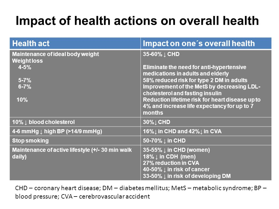 Impact of health actions on overall health