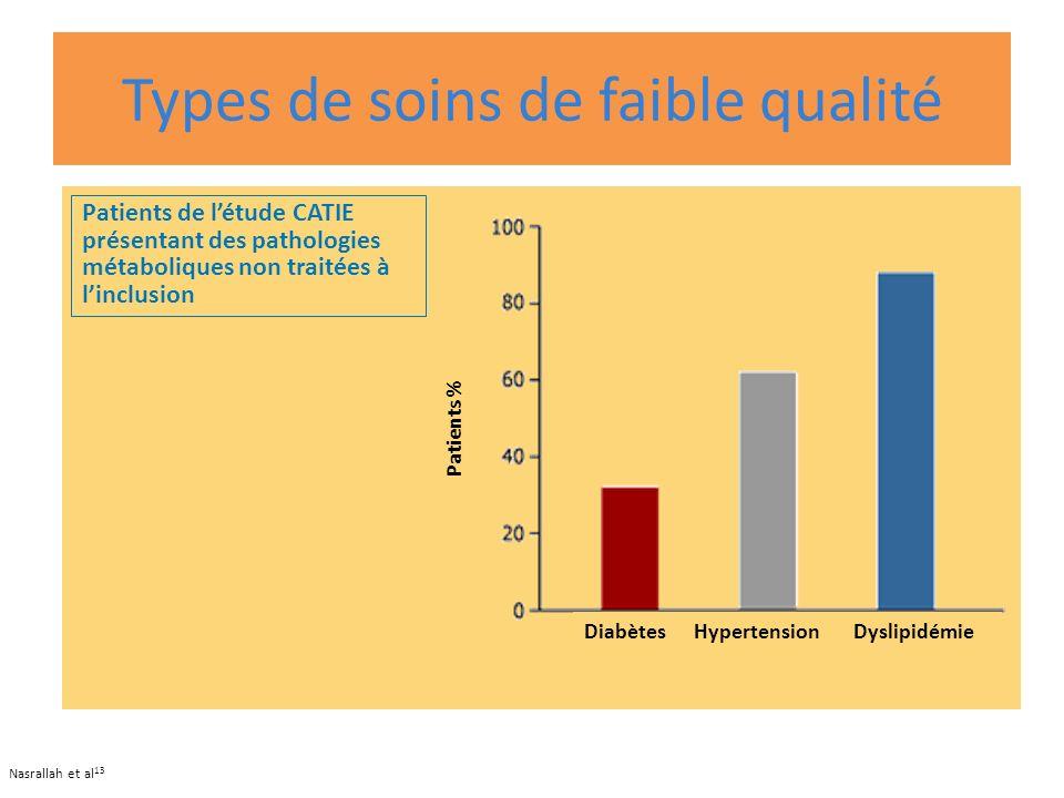 Types de soins de faible qualité