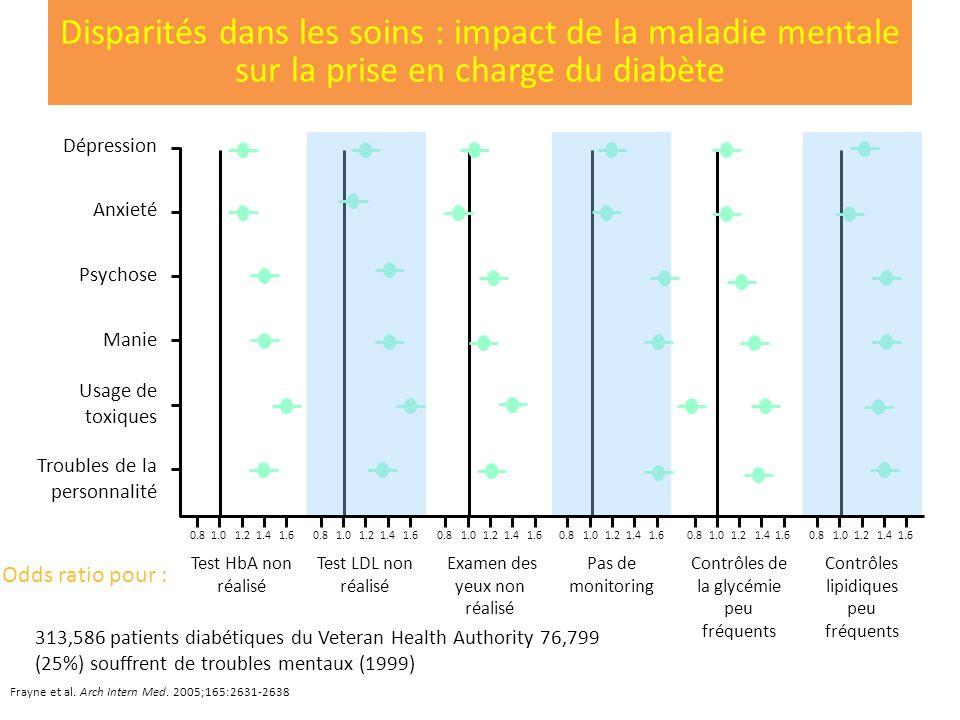 Disparités dans les soins : impact de la maladie mentale sur la prise en charge du diabète