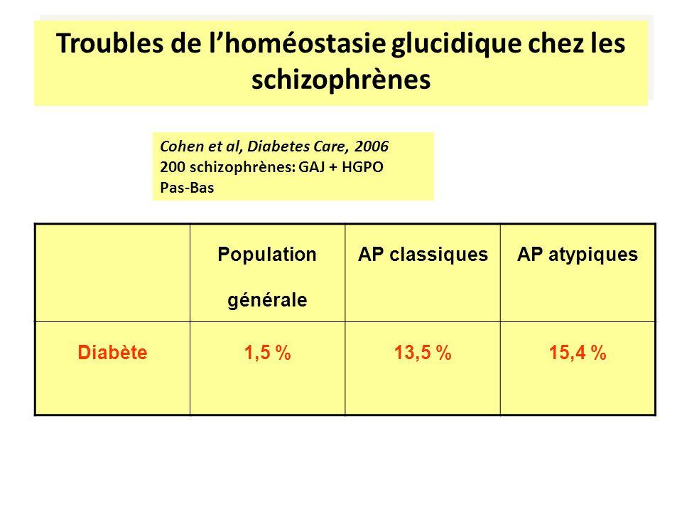 Troubles de l'homéostasie glucidique chez les schizophrènes