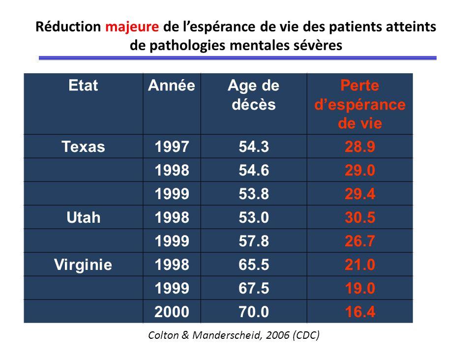 Perte d'espérance de vie