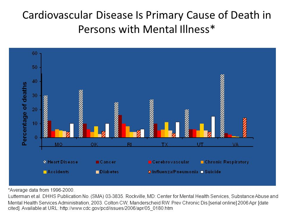 Cardiovascular Disease Is Primary Cause of Death in Persons with Mental Illness*