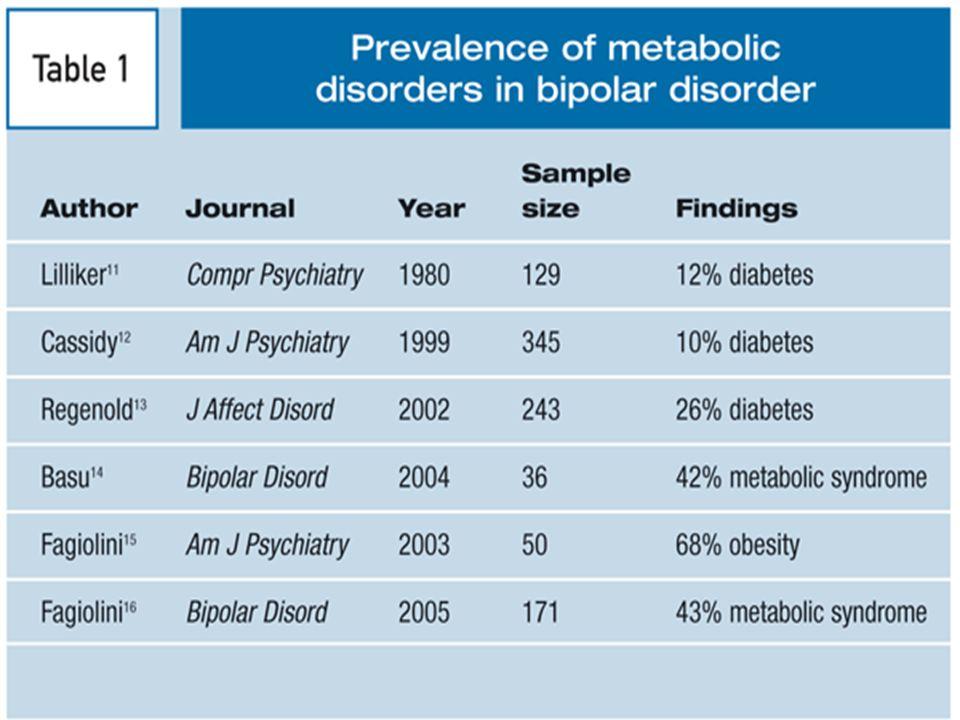 Syndrome métabolique Obésité abdominale: Hypertension artérielle: