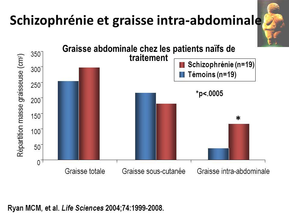 Schizophrénie et graisse intra-abdominale