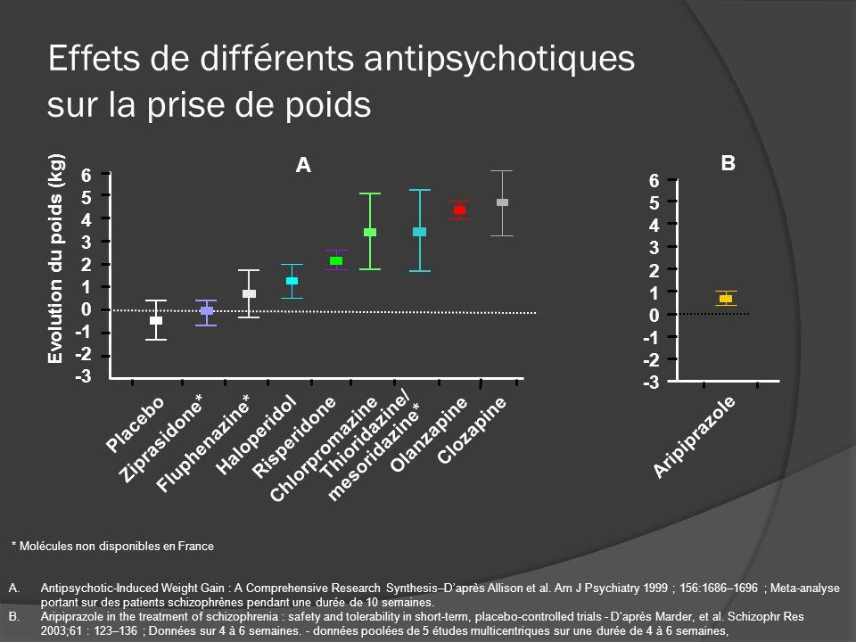 Effets de différents antipsychotiques sur la prise de poids
