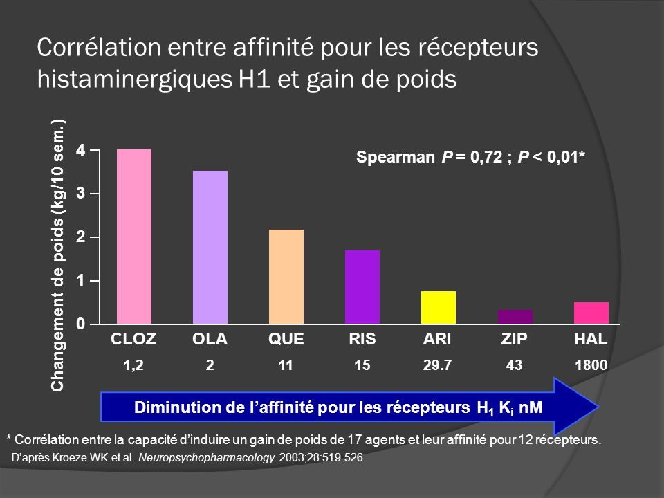 Corrélation entre affinité pour les récepteurs histaminergiques H1 et gain de poids