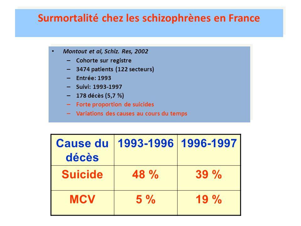 Surmortalité chez les schizophrènes en France