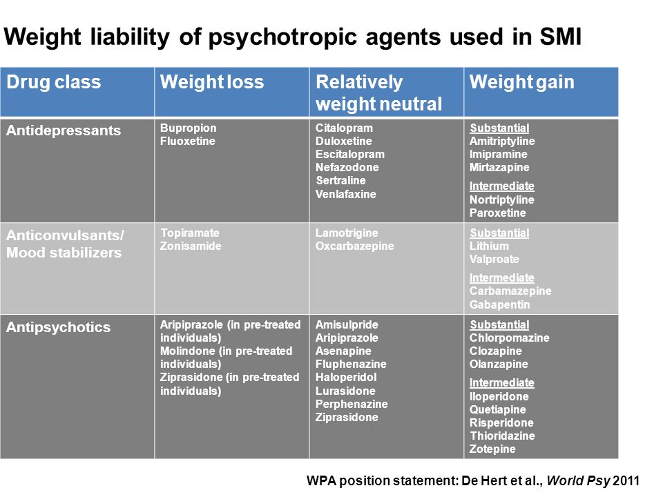Weight liability of psychotropic agents used in SMI