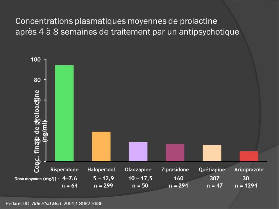 Concentrations plasmatiques moyennes de prolactine après 4 à 8 semaines de traitement par un antipsychotique