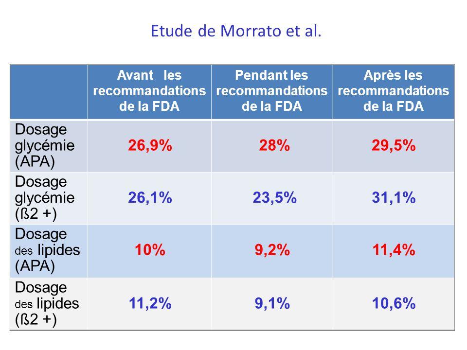 Etude de Morrato et al. Dosage glycémie (APA) 26,9% 28% 29,5%