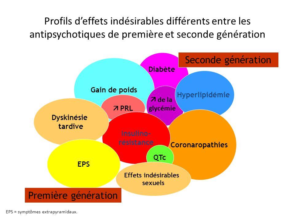Profils d'effets indésirables différents entre les antipsychotiques de première et seconde génération