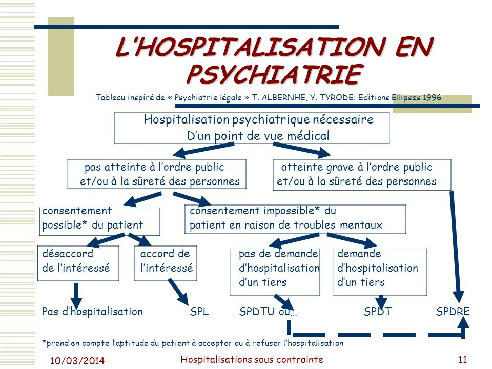 Praticien hospitalier ppt video online t l charger - Hospitalisation d office en psychiatrie ...
