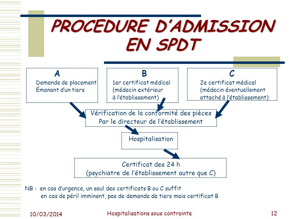 PROCEDURE D'ADMISSION EN SPDT