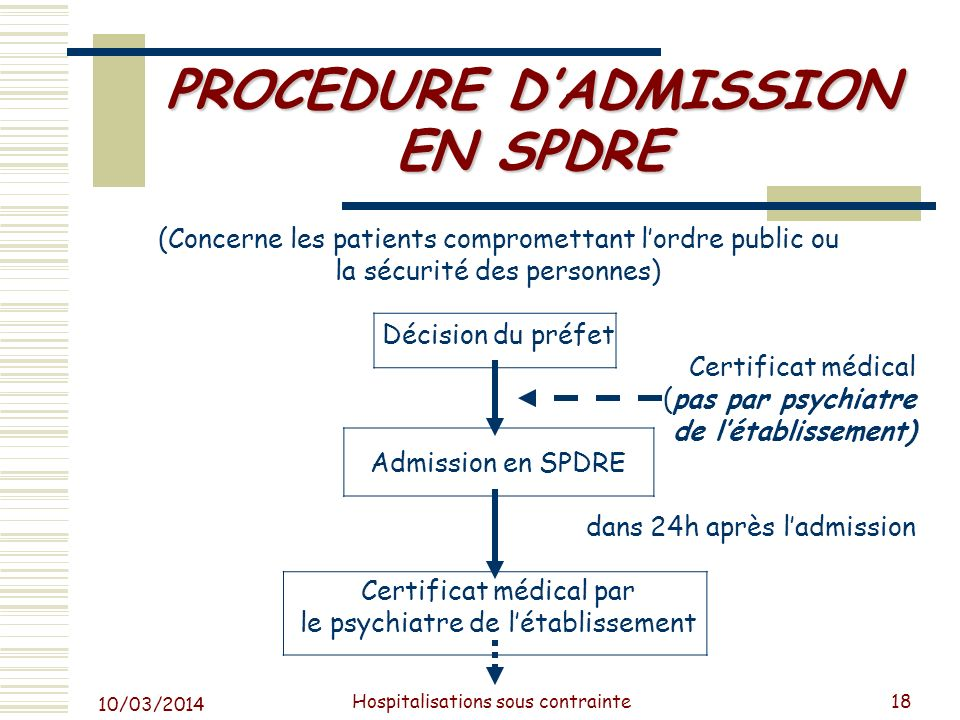 PROCEDURE D'ADMISSION EN SPDRE