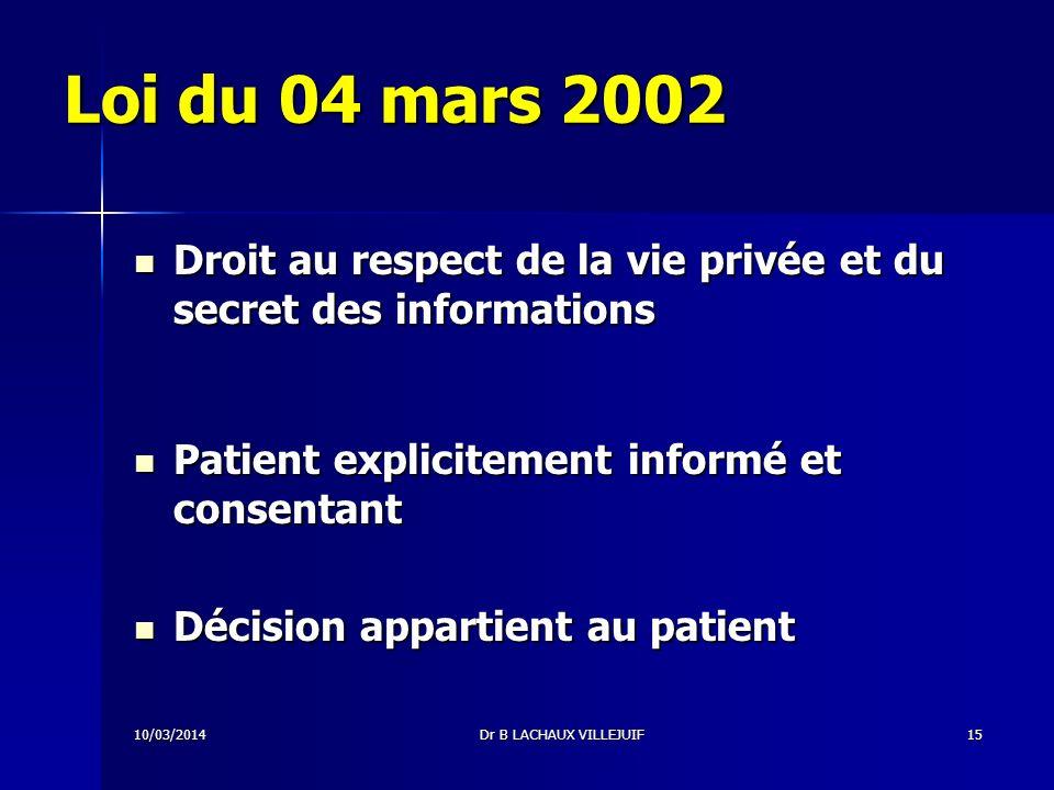 Loi du 04 mars 2002 Droit au respect de la vie privée et du secret des informations. Patient explicitement informé et consentant.