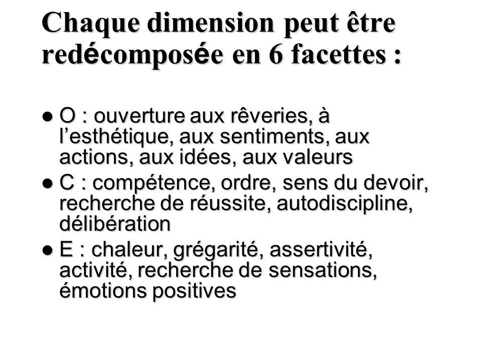 Chaque dimension peut être redécomposée en 6 facettes :