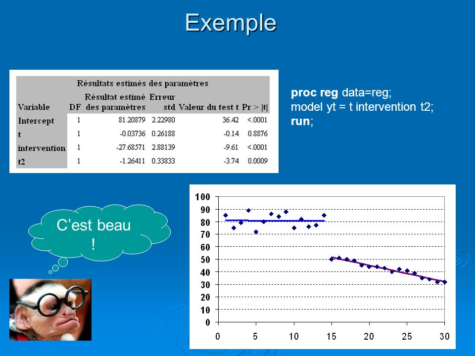 Exemple C'est beau ! proc reg data=reg; model yt = t intervention t2;