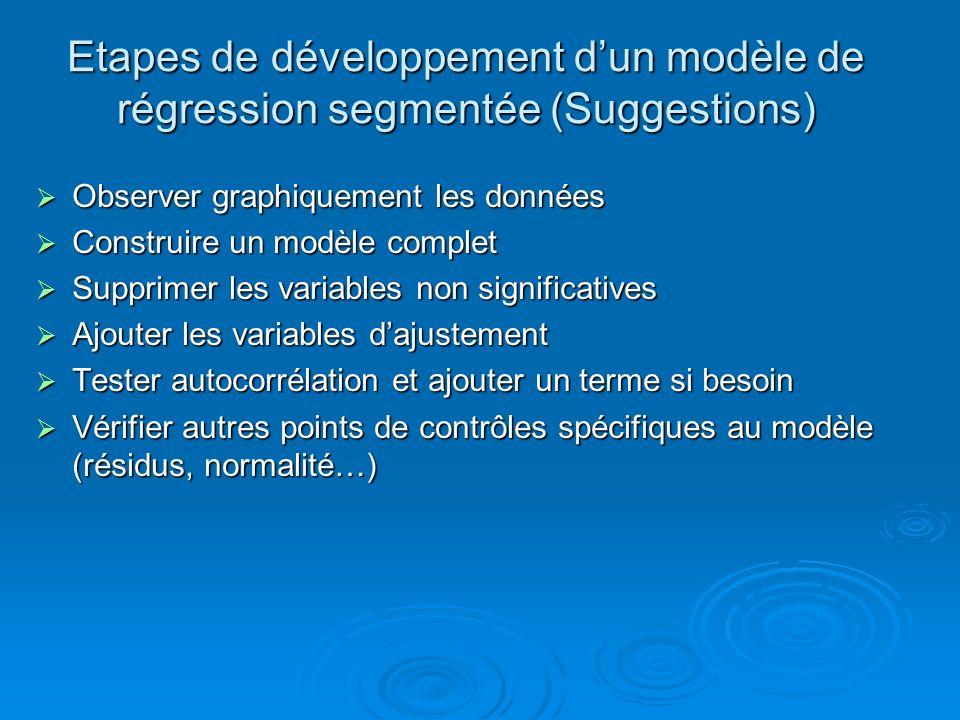Etapes de développement d'un modèle de régression segmentée (Suggestions)