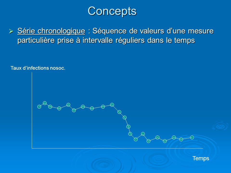 Concepts Série chronologique : Séquence de valeurs d'une mesure particulière prise à intervalle réguliers dans le temps.