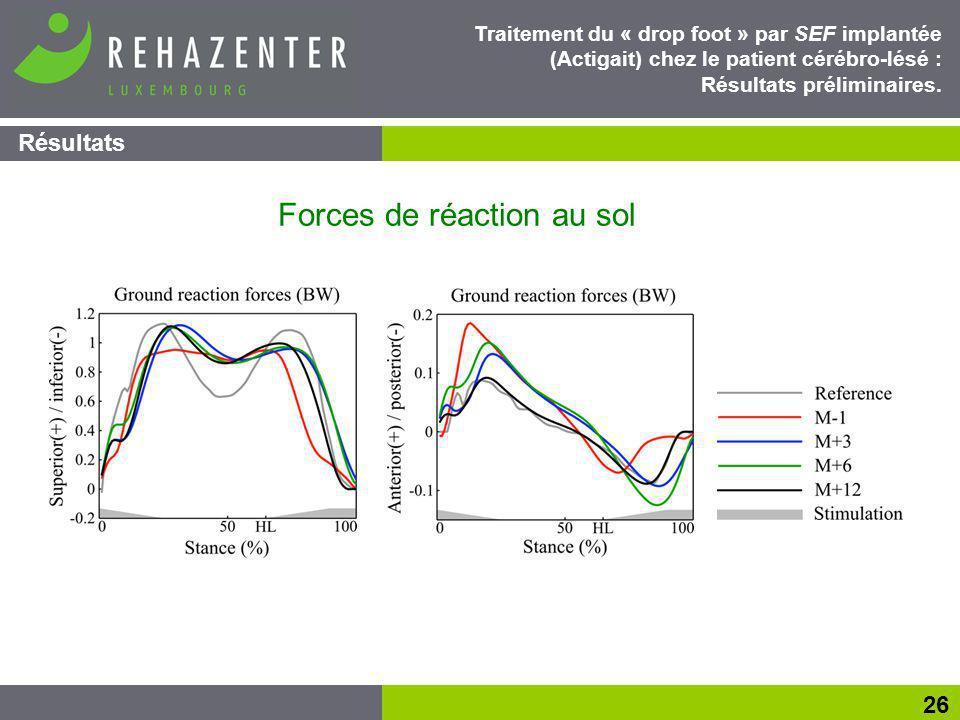 Forces de réaction au sol