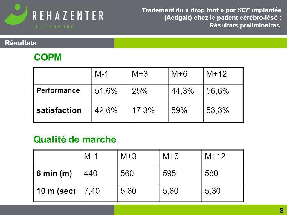 COPM Qualité de marche M-1 M+3 M+6 M+12 51,6% 25% 44,3% 56,6%