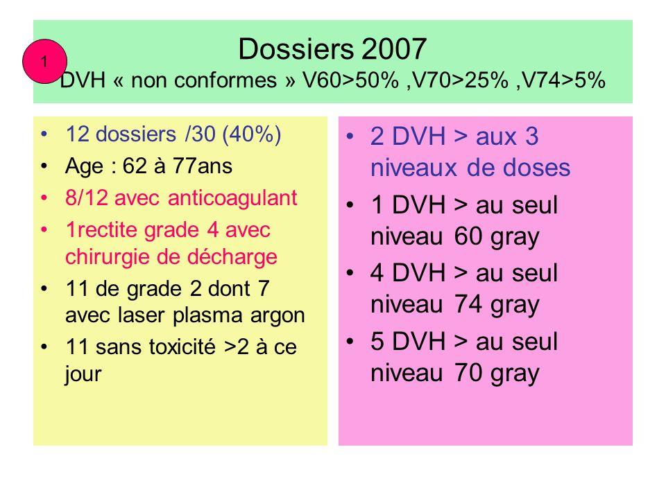Dossiers 2007 DVH « non conformes » V60>50% ,V70>25% ,V74>5%