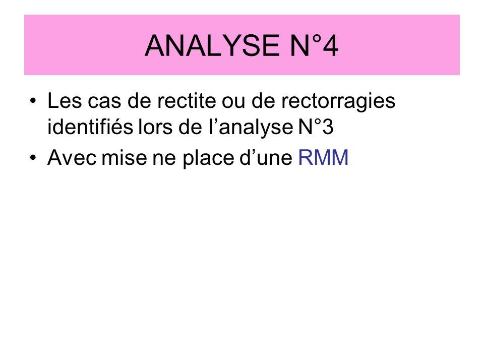 ANALYSE N°4 Les cas de rectite ou de rectorragies identifiés lors de l'analyse N°3.