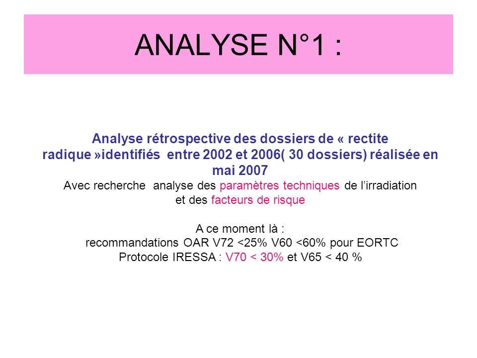 ANALYSE N°1 : Analyse rétrospective des dossiers de « rectite radique »identifiés entre 2002 et 2006( 30 dossiers) réalisée en mai 2007.