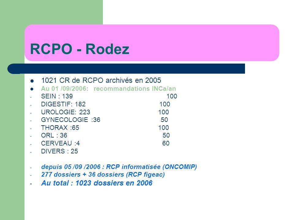 RCPO - Rodez 1021 CR de RCPO archivés en 2005