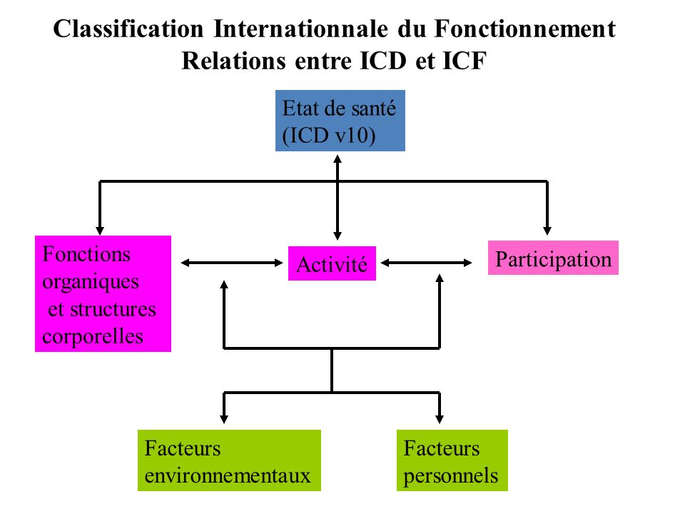 Classification Internationnale du Fonctionnement