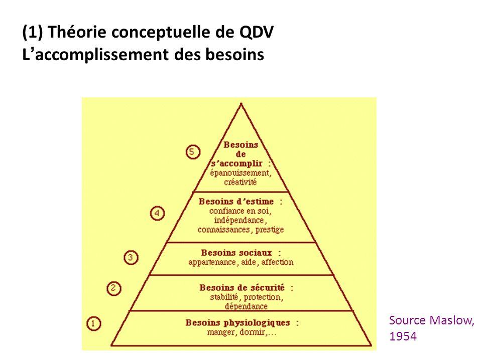 (1) Théorie conceptuelle de QDV L'accomplissement des besoins