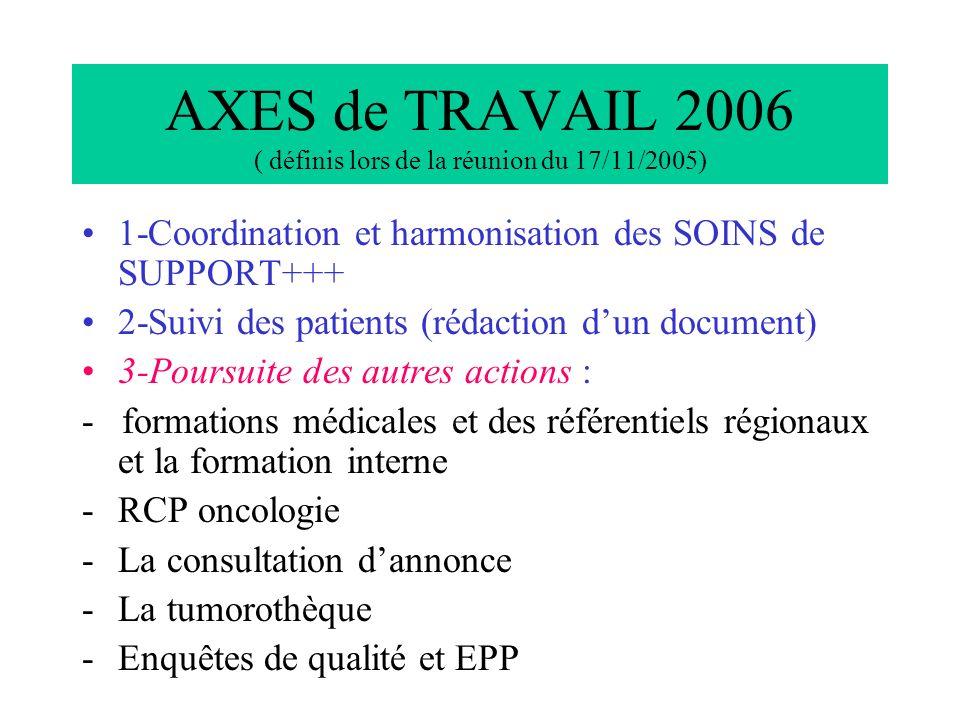 AXES de TRAVAIL 2006 ( définis lors de la réunion du 17/11/2005)