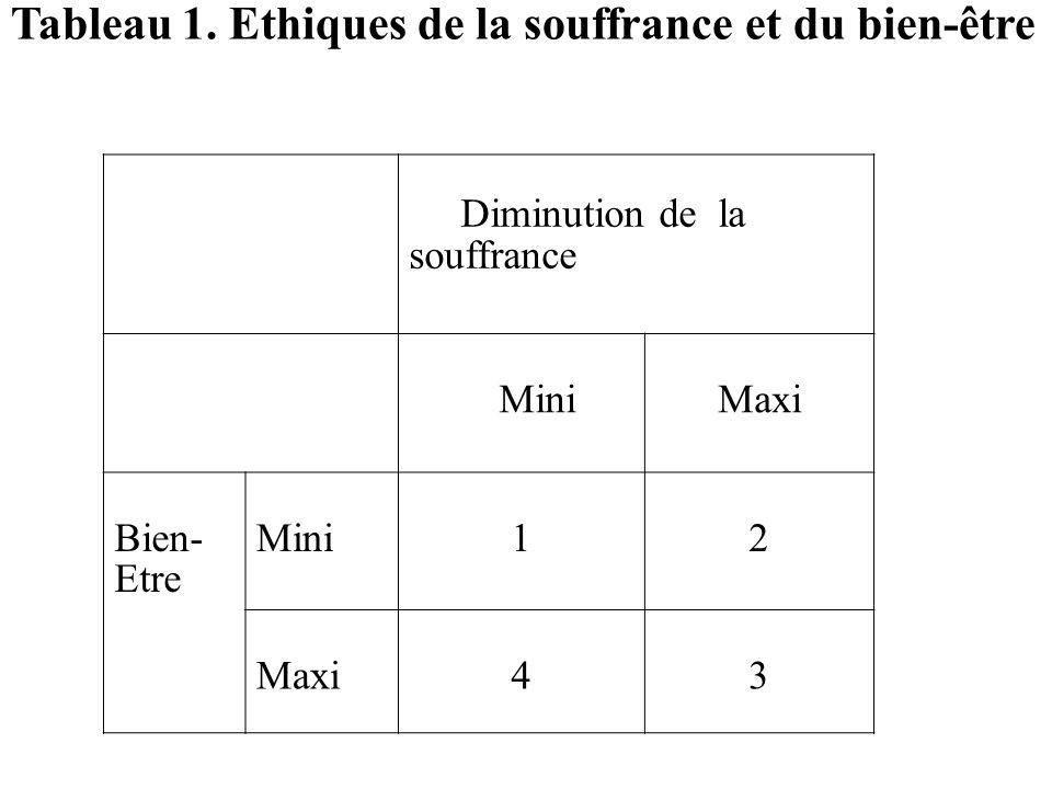 Tableau 1. Ethiques de la souffrance et du bien-être