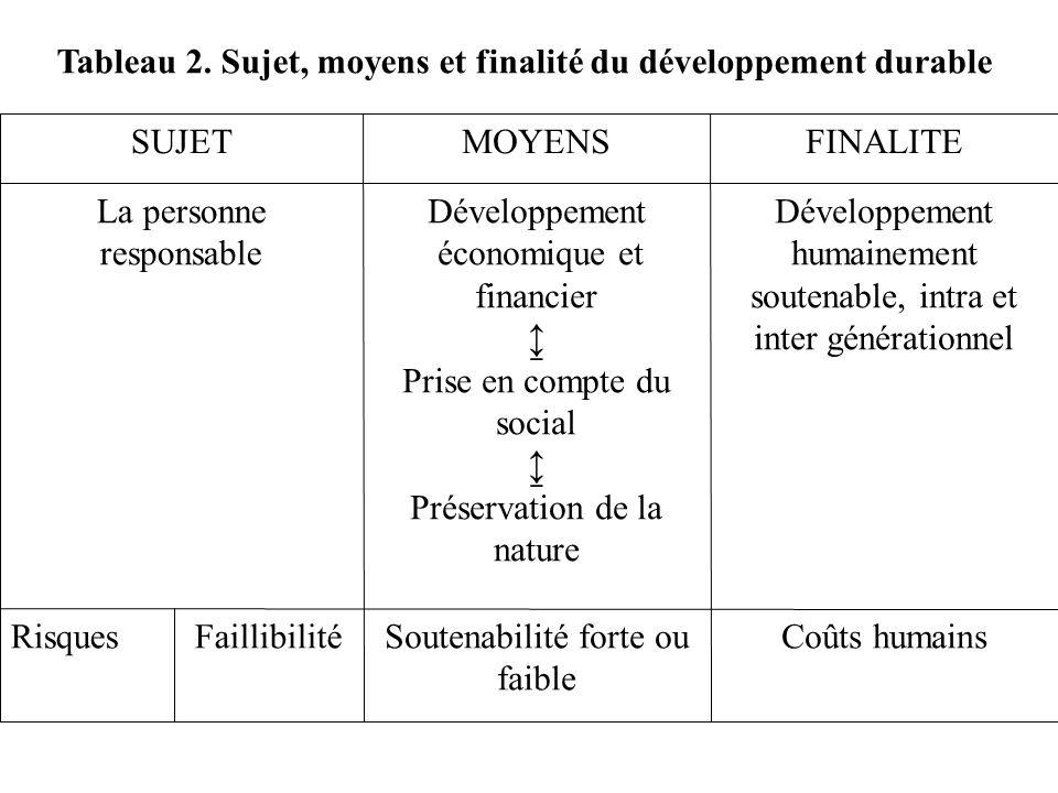 Tableau 2. Sujet, moyens et finalité du développement durable
