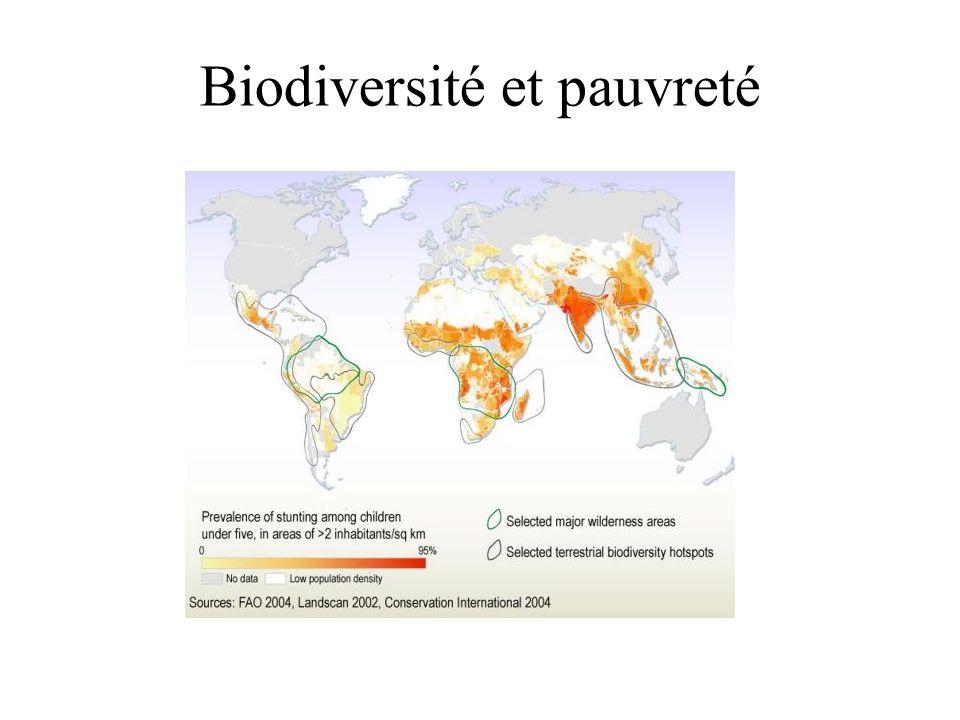 Biodiversité et pauvreté